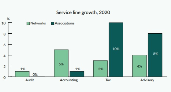 Service line growth