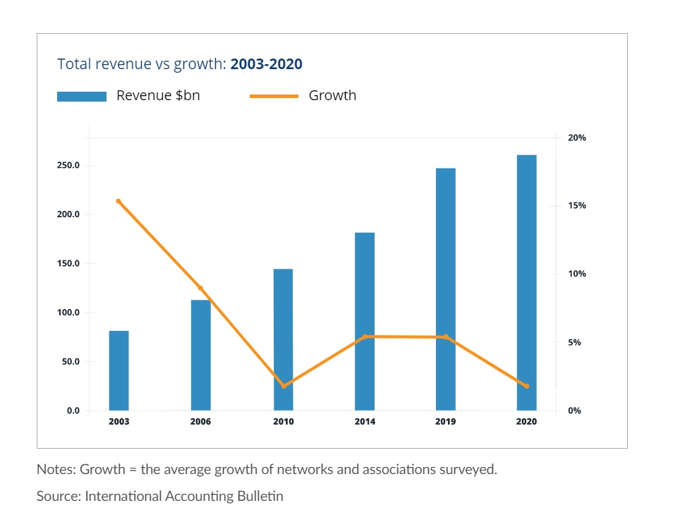 Revenue vs growth